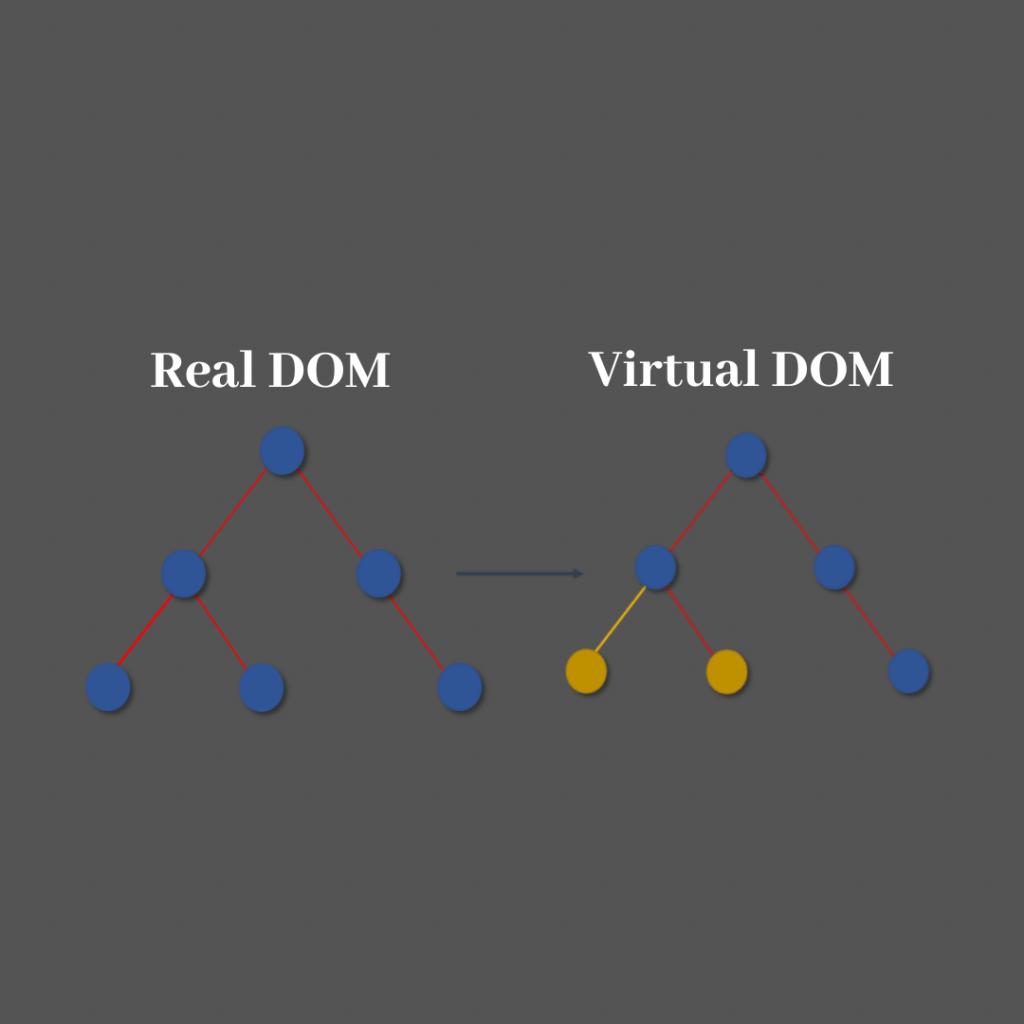 Real DOM & Virtual DOM